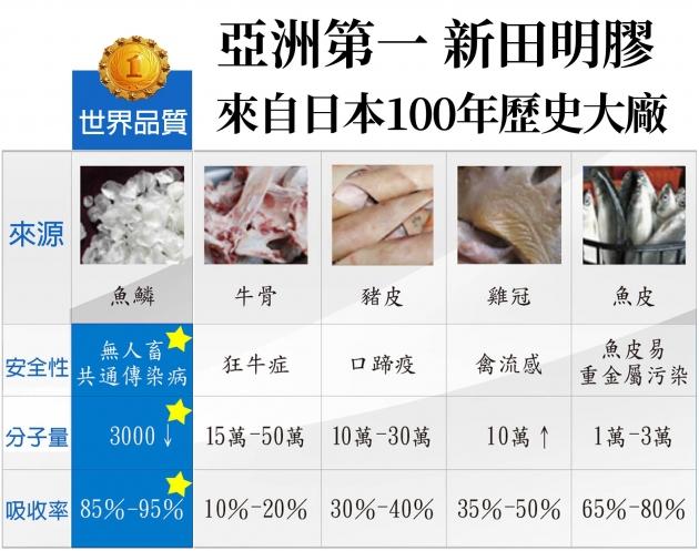 【單袋】日本高純度膠原蛋白(缺貨中) 4