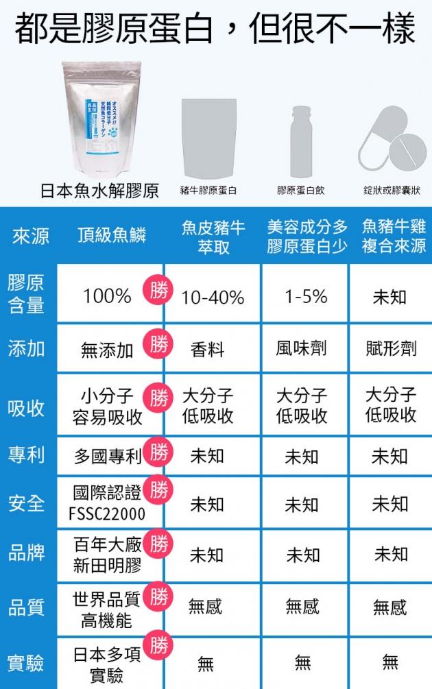 【買3送1】日本高純度膠原蛋白 5
